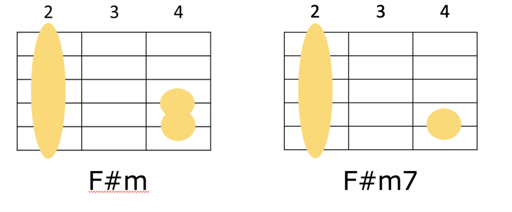 F#mとF#m7のギターコードフォーム
