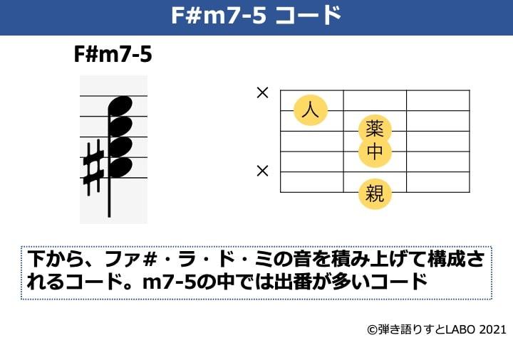 F#m7-5の構成音とギターコードフォーム