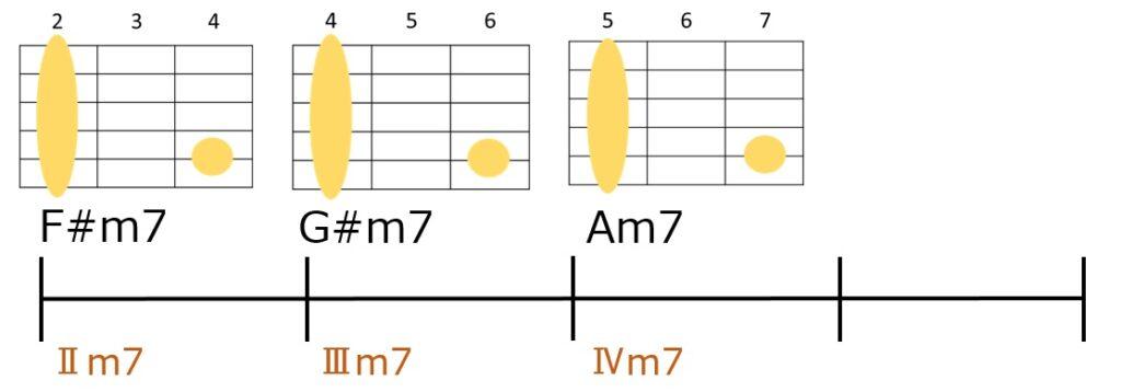 F#m7→G#m7→Am7というサブドミナントマイナーを使ったコード進行とギターコードフォーム