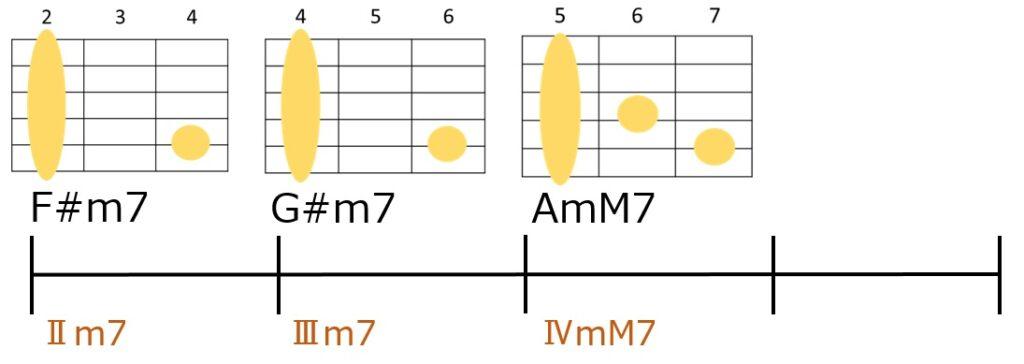 F#m7→G#m7→Amm7というサブドミナントマイナーを使ったコード進行とギターコードフォーム
