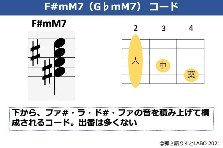 F#mM7の構成音とギターコードフォーム