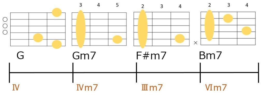 G→Gm7→F#m7→Bm7のコード進行