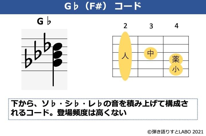 G♭(F#)の構成音とギターコードフォーム