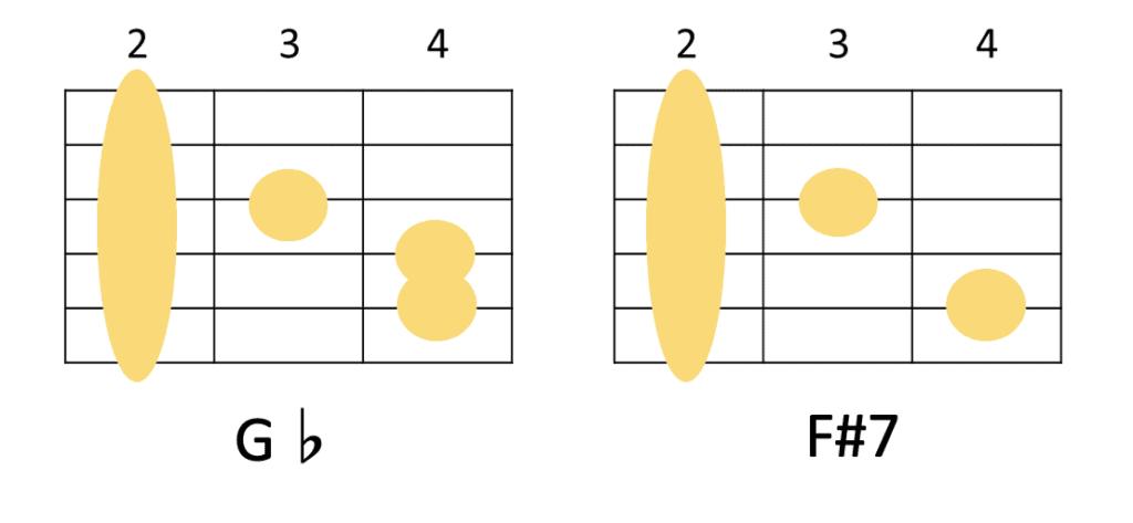 G♭とF#7のギターコードフォーム