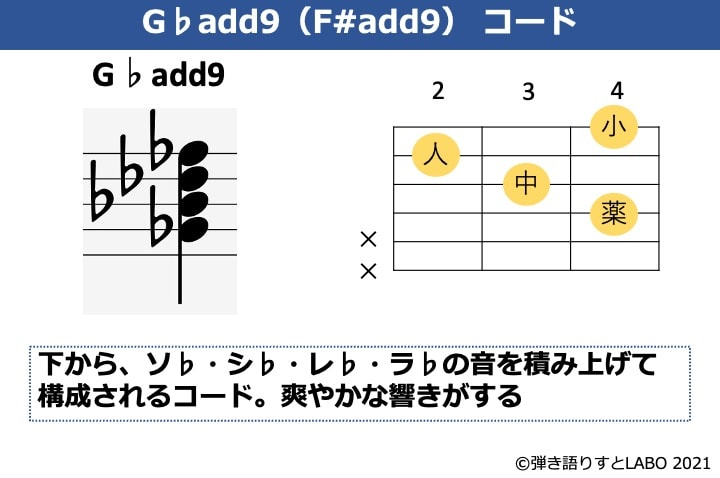G♭add9の構成音とギターコードフォーム