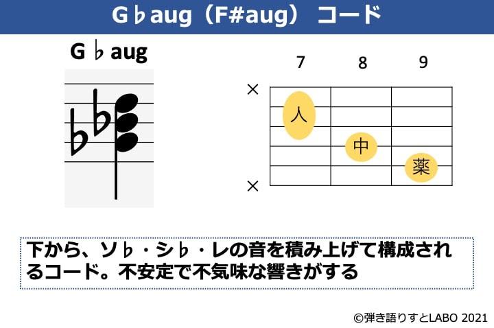 G♭augの構成音とギターコードフォーム