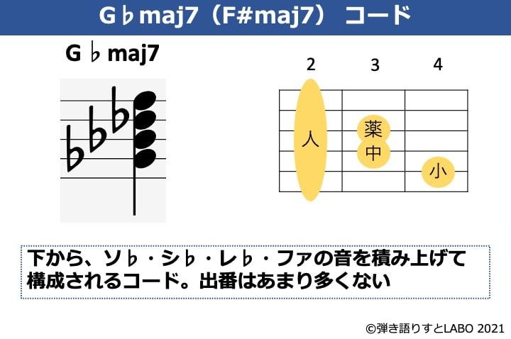 G♭maj7の構成音とギターコードフォーム