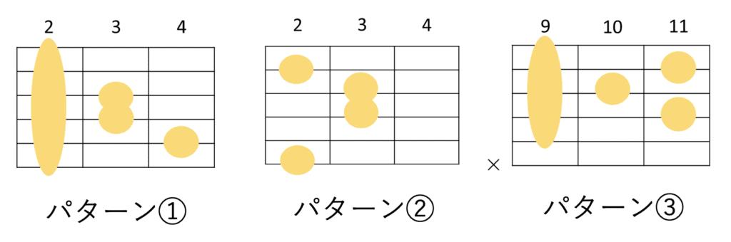 G♭maj7のギターコードフォーム 3種類