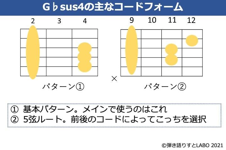 G♭sus4のギターコードフォーム 2種類