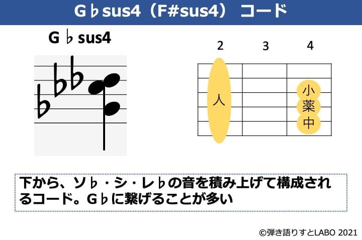 G♭sus4の構成音とギターコードフォーム