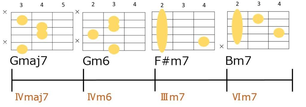 Gmaj7-Gm6-F#m7-Bm7のコード進行とギターコードフォーム