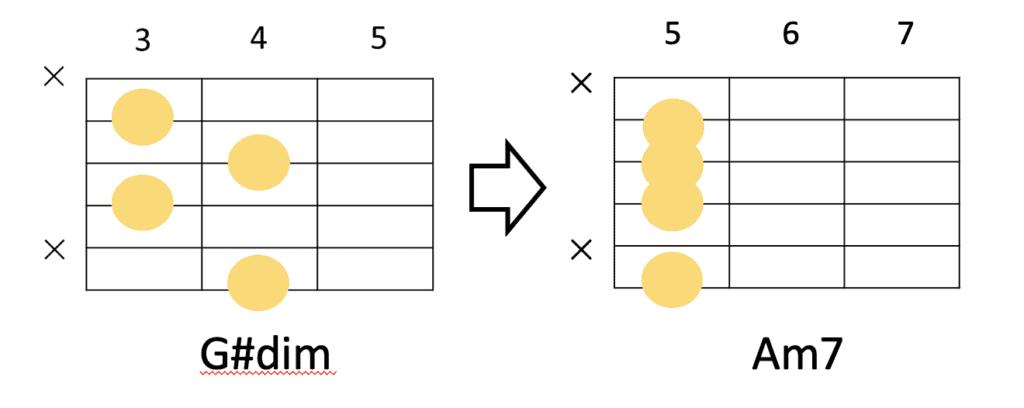 G#dimからAm7のコード進行とギターコードフォーム