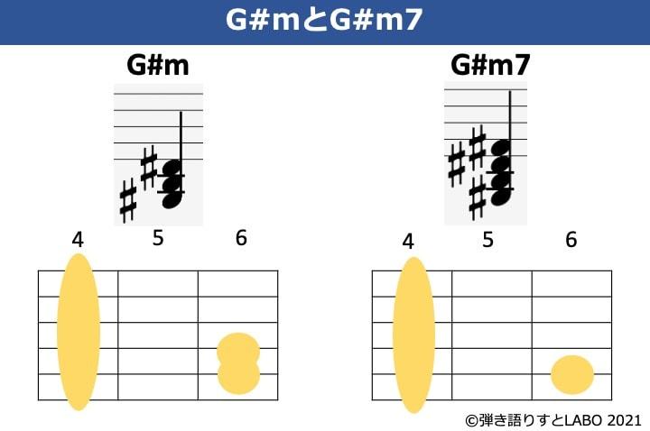 G#mとG#m7の構成音とギターコードフォームを比較した図