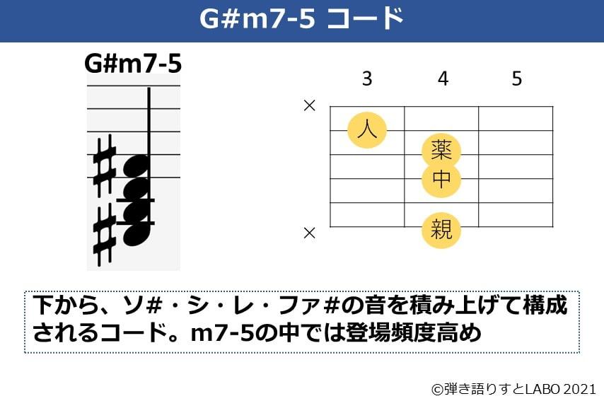 G#m7-5の構成音とギターコードフォーム