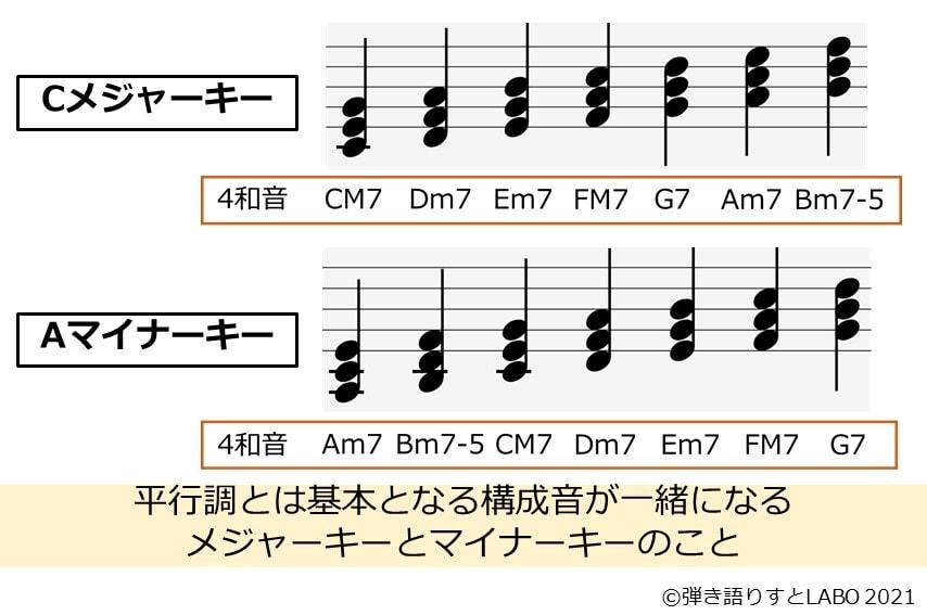 平行調をCメジャーキーとAマイナーキーの構成音を並べて説明した図