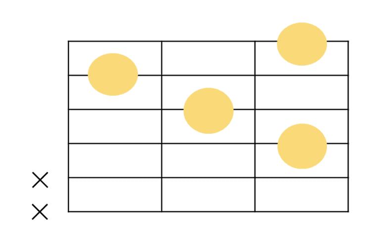ギターにおけるadd9コードの共通フォーム