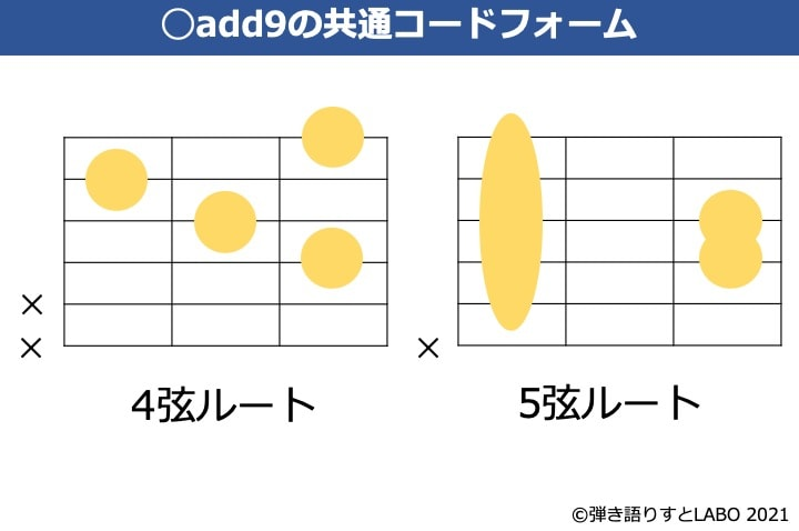 add9のギター共通コードフォーム
