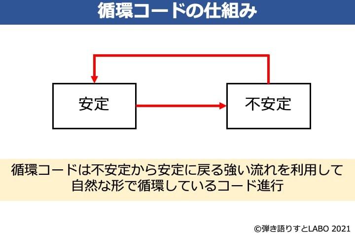 循環コードは不安定→安定の強い流れを利用して自然な形で循環していることを表した図