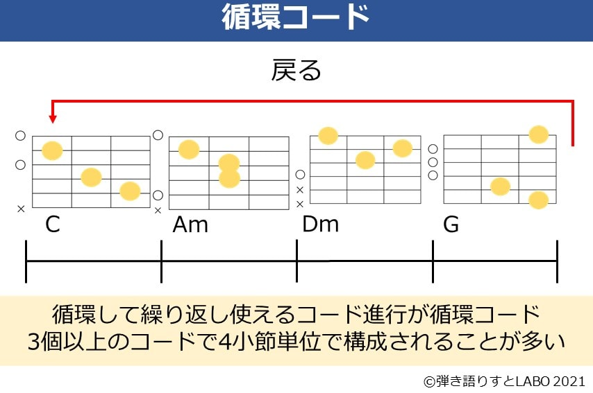 音楽理論の循環コードを説明した資料