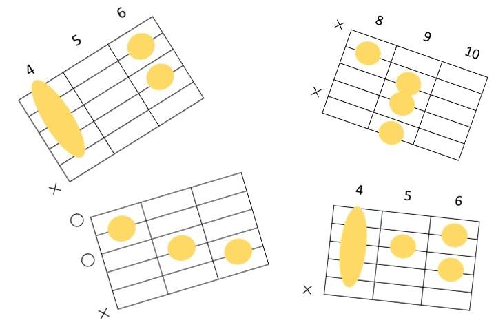 ギターコードフォームが色々散らばっている画像