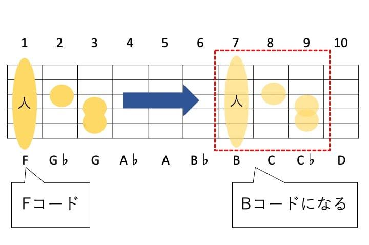 ギターコードフォームは平行移動すると違うコードになる