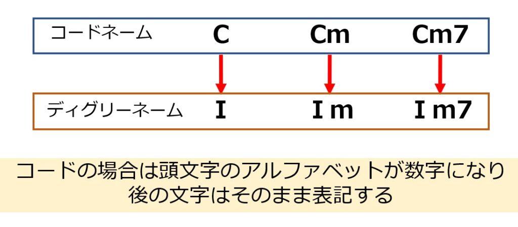 コードをディグリーネームに置き換えるときのルールを説明した画像