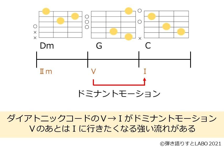 ドミナントモーションのコード進行と説明
