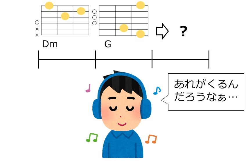 ドミナントモーションは音楽に詳しくない人も予想できるくらいに強くて親しみのあるコード進行