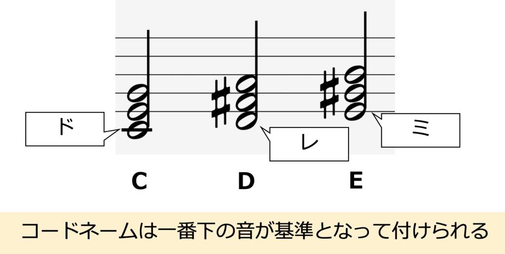 コードネームと和音構成の関係。一番下の音がコードネームの基のアルファベットとなる
