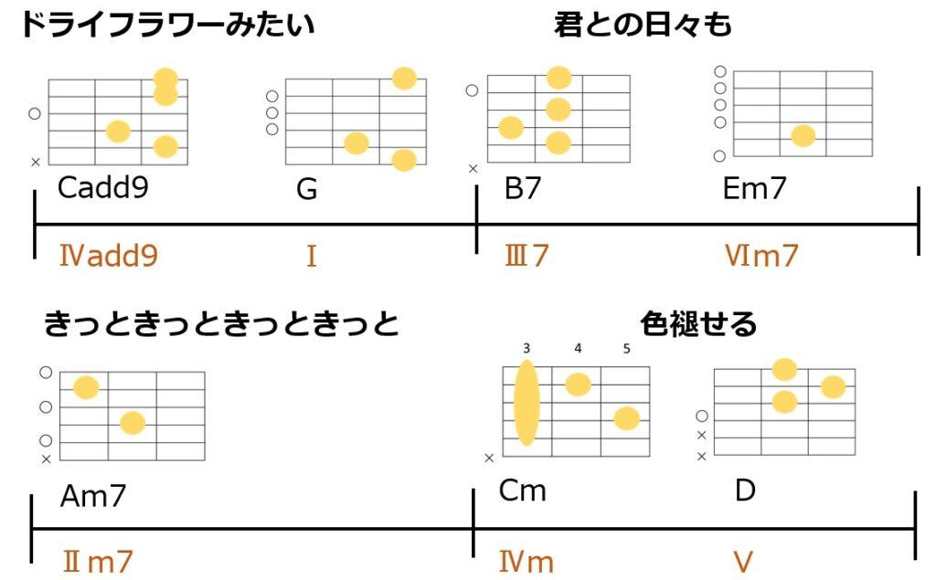 ドライフラワーのサビ終わりのコード進行とギターコードフォーム