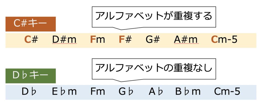 C#キーとD♭キーだとC#キーの場合はアルファベットが重複してしまう
