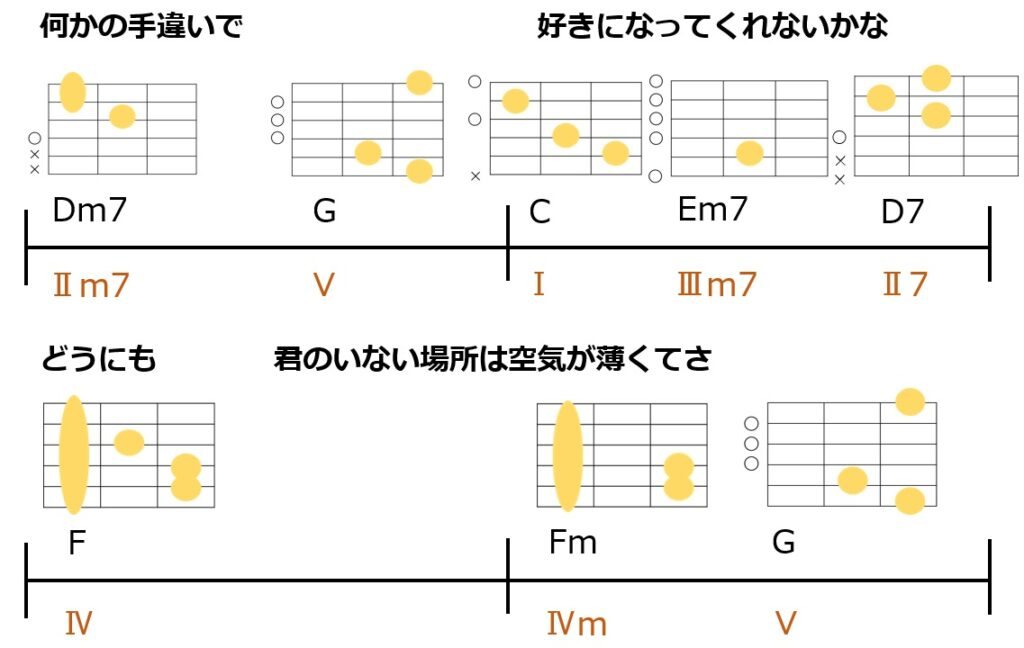 back numberのHAPPY BIRTHDAYのBメロのコード進行とギターコードフォーム