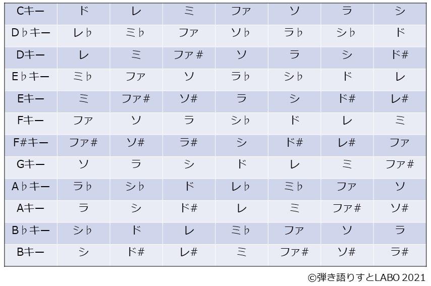 12種類のメジャースケールを一覧化した表