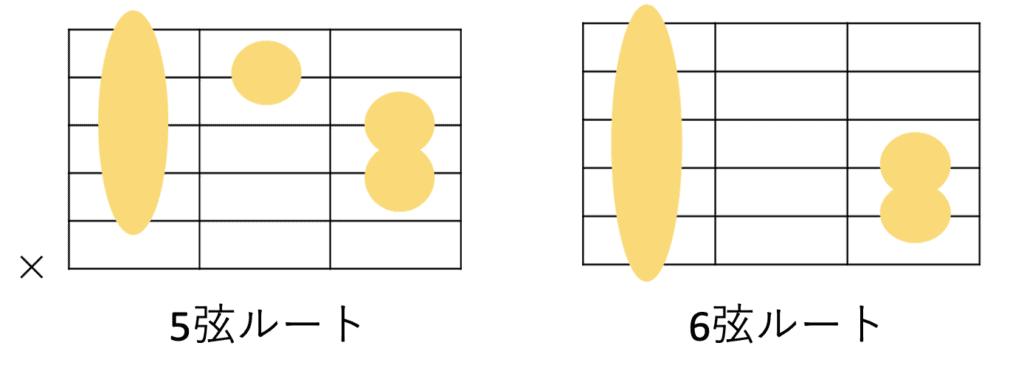 ギターにおけるmコードの共通コードフォーム