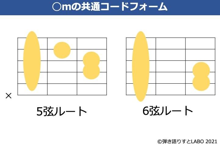 ギターのmコードの共通フォーム
