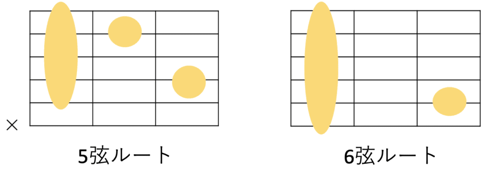 ギターにおけるm7コードの共通フォーム