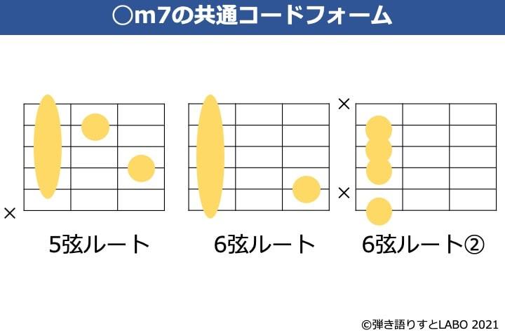 m7コードのギター共通コードフォーム