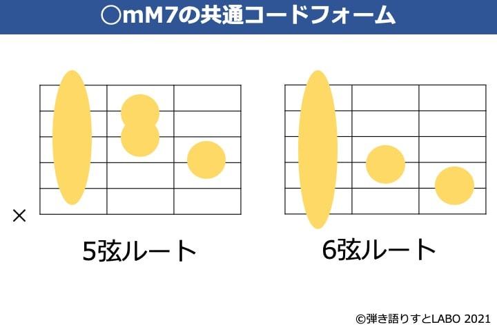 mM7のギター共通のコードフォーム