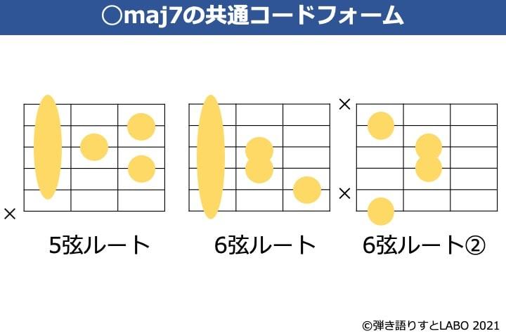 maj7コードのギター共通コードフォーム