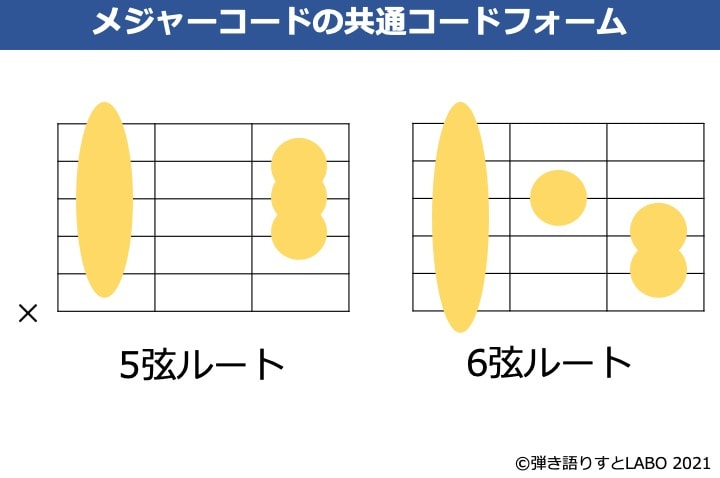 ギターのメジャーコードの共通コードフォーム