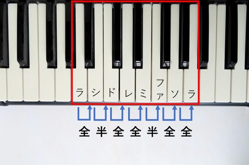 マイナースケールをピアノの鍵盤で説明した図
