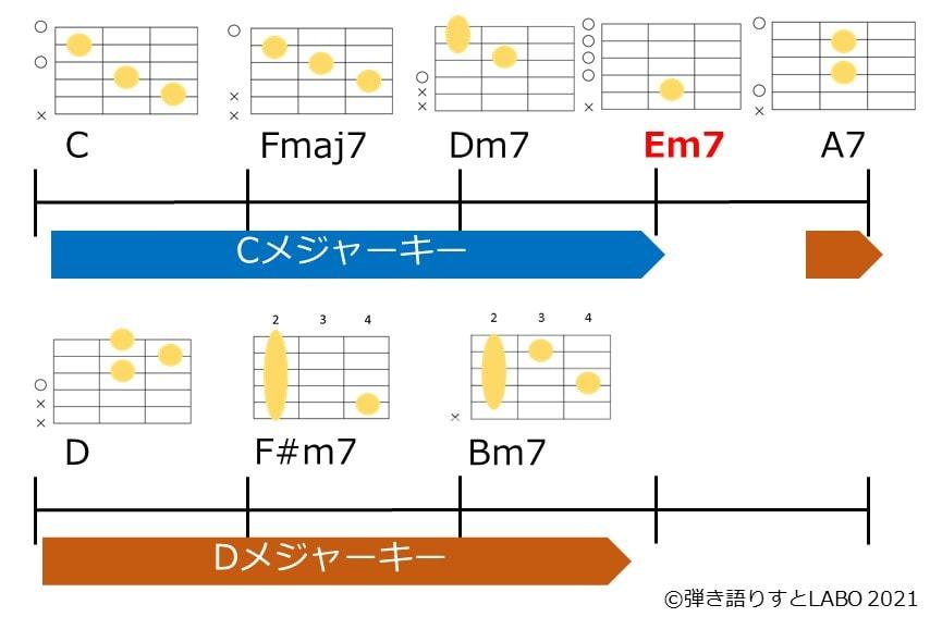 ピボットコードを活用した全音上のキーへの転調パターン