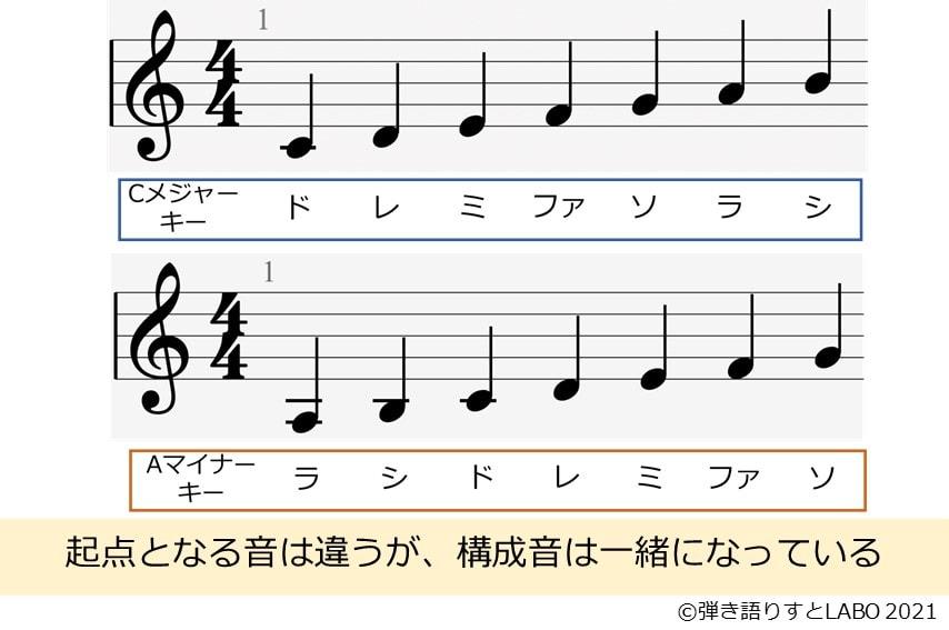CメジャーキーとAマイナーキーは起点となる音が異なるがスケールで構成される音自体は一緒