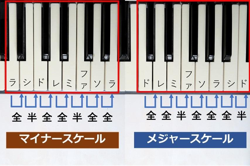 マイナースケールとメジャースケールをピアノの鍵盤で比較した画像