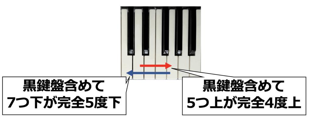 ピアノの画像で完全4度上と完全5度下を説明している資料