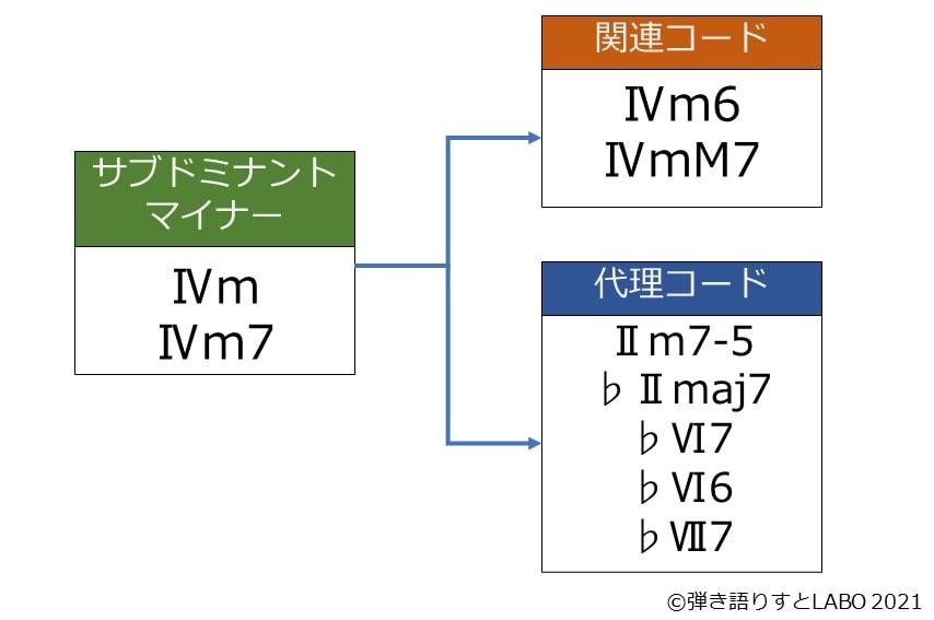 サブドミナントマイナーの関連コードと代理コード