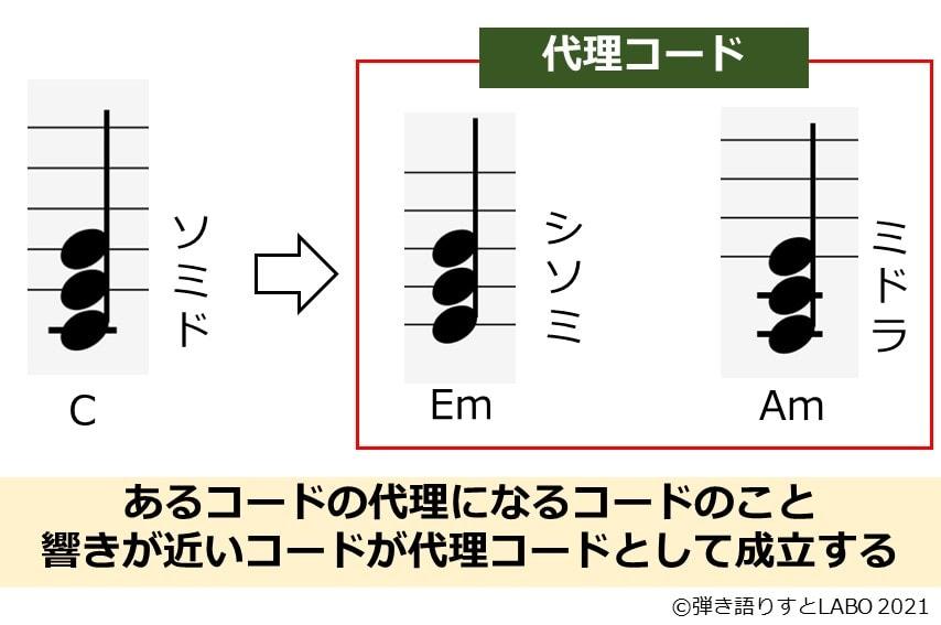 代理コードを事例と共に説明した画像
