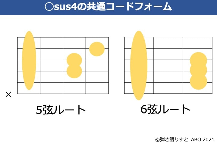 sus4のギター共通コードフォーム