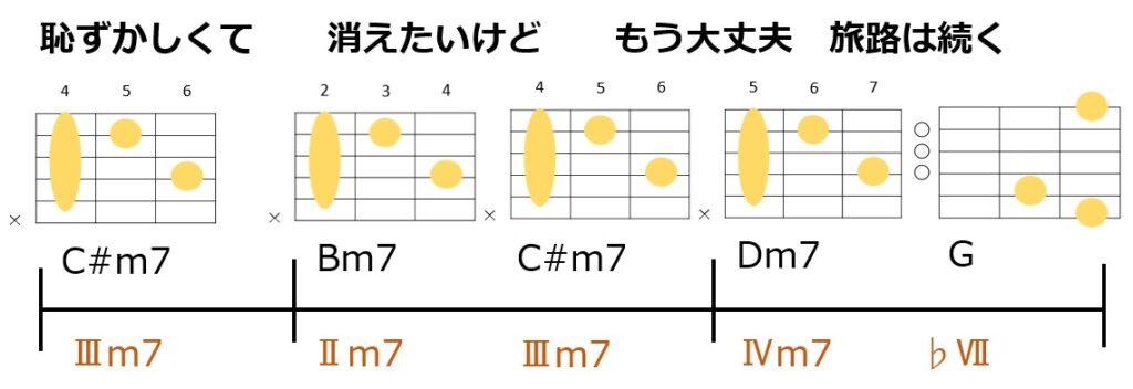 藤井風の旅路 Aメロのコード進行とギターコードフォーム