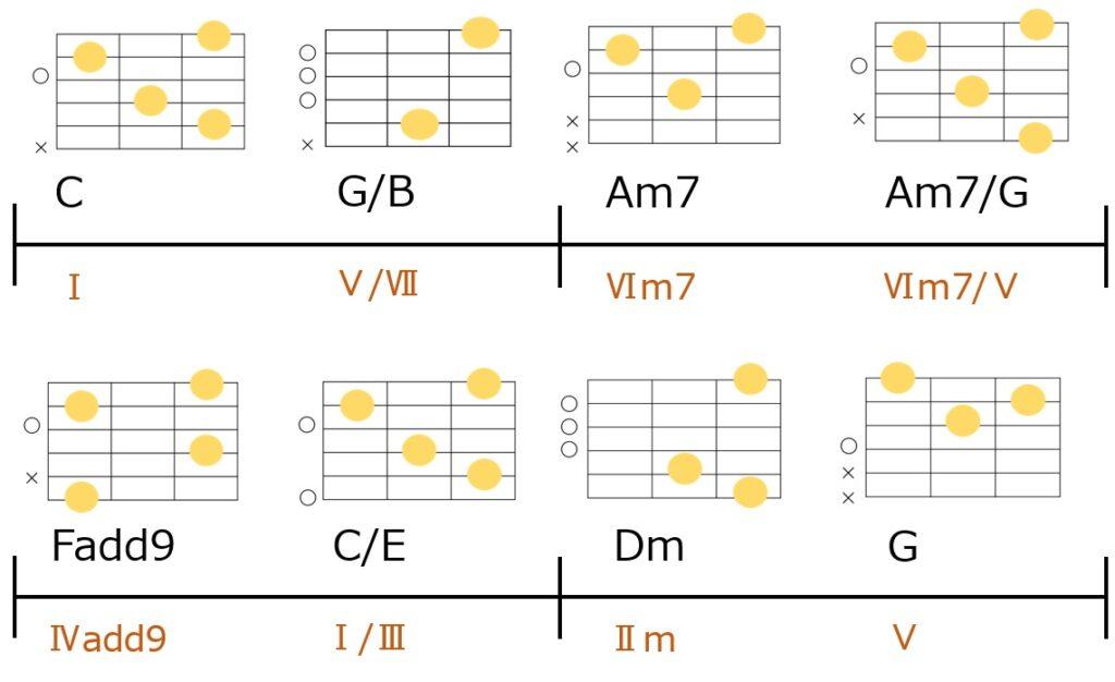 ソプラノペダルを使ったコード進行例。ギターコードフォーム付き